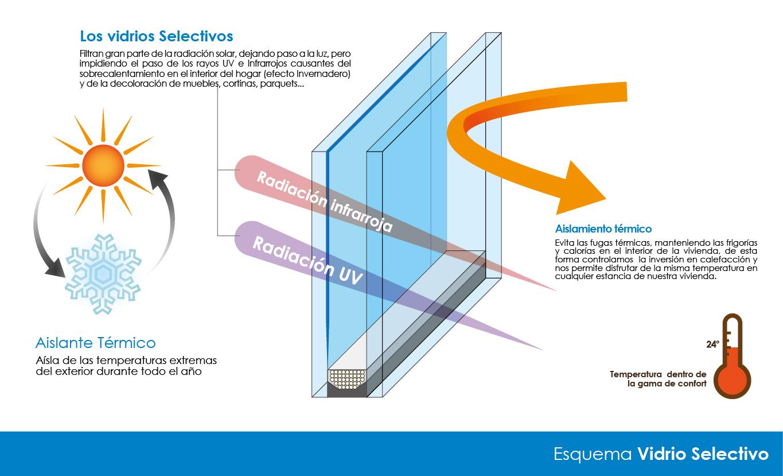 Control t rmico aluminios fiser - Que es un emisor termico ...