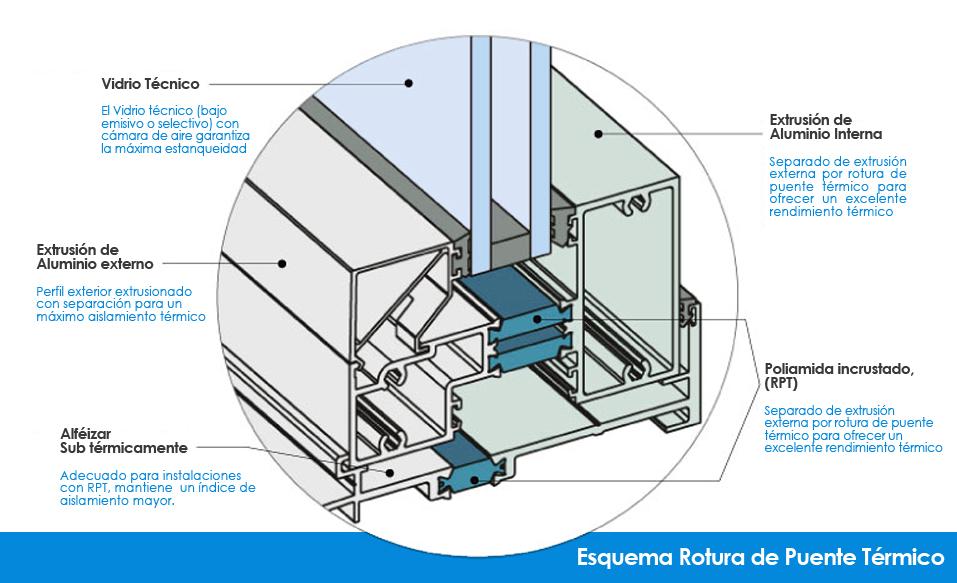 aislamiento termico en ventanas de aluminio