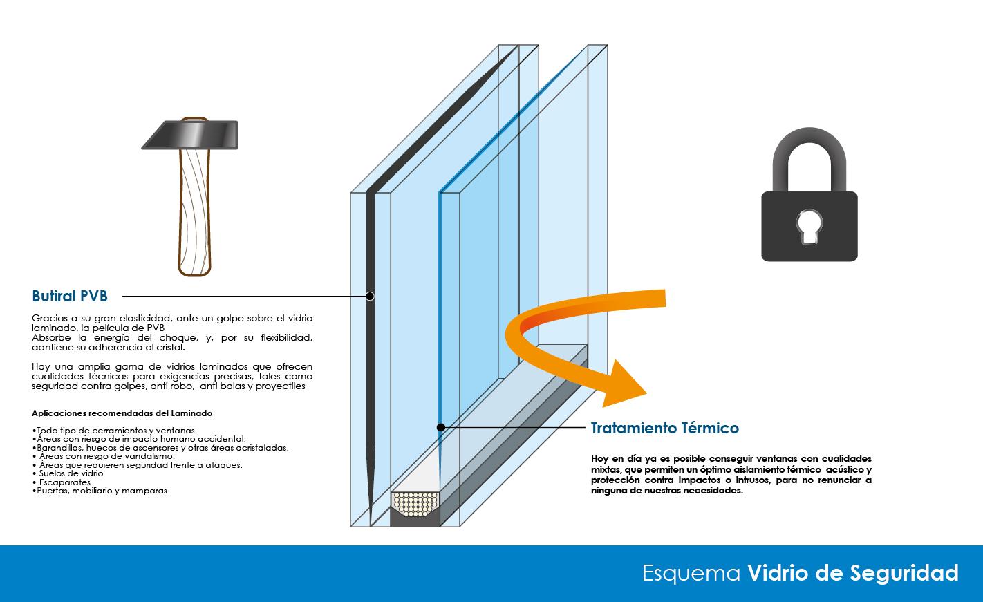 control de seguridad en ventanas